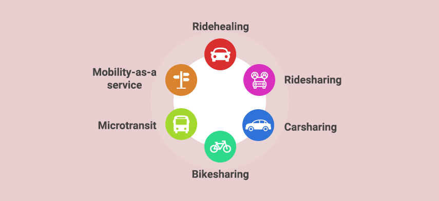Types of Shared Mobility