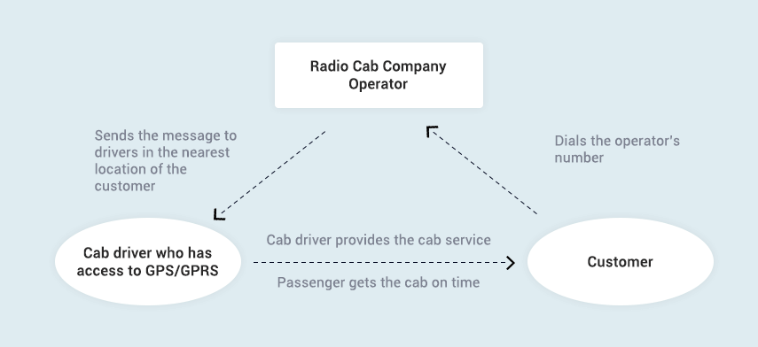 how-does-a-radio-taxi-solution-operate